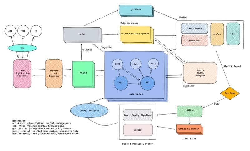 使用 Excalidraw 画的流程图